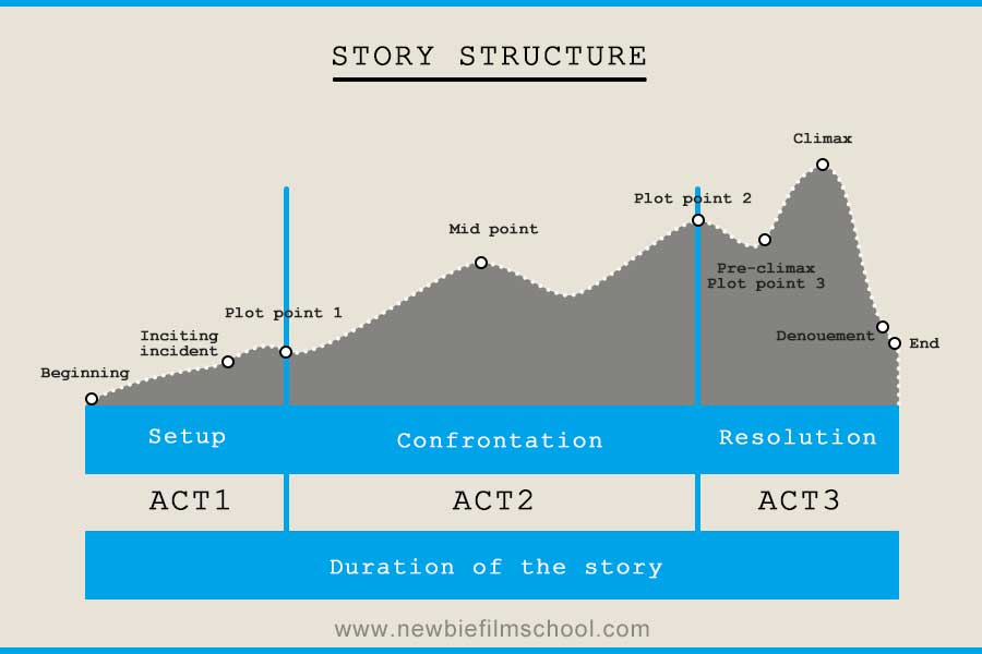 how to write a short film script structure